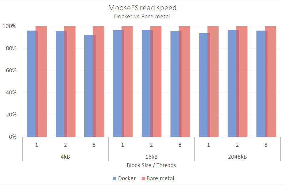 d chart1 - MooseFS showcases good performance on Docker!