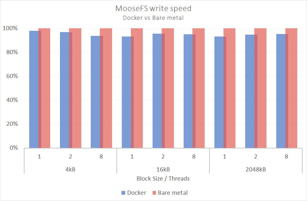 d chart2 - MooseFS showcases good performance on Docker!