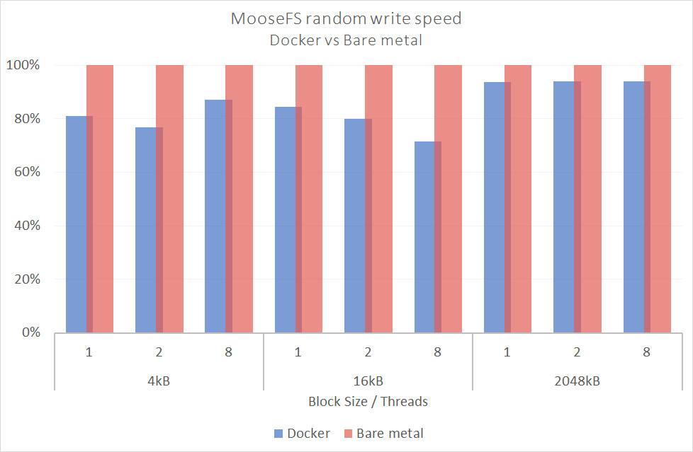 d chart4 - MooseFS showcases good performance on Docker!