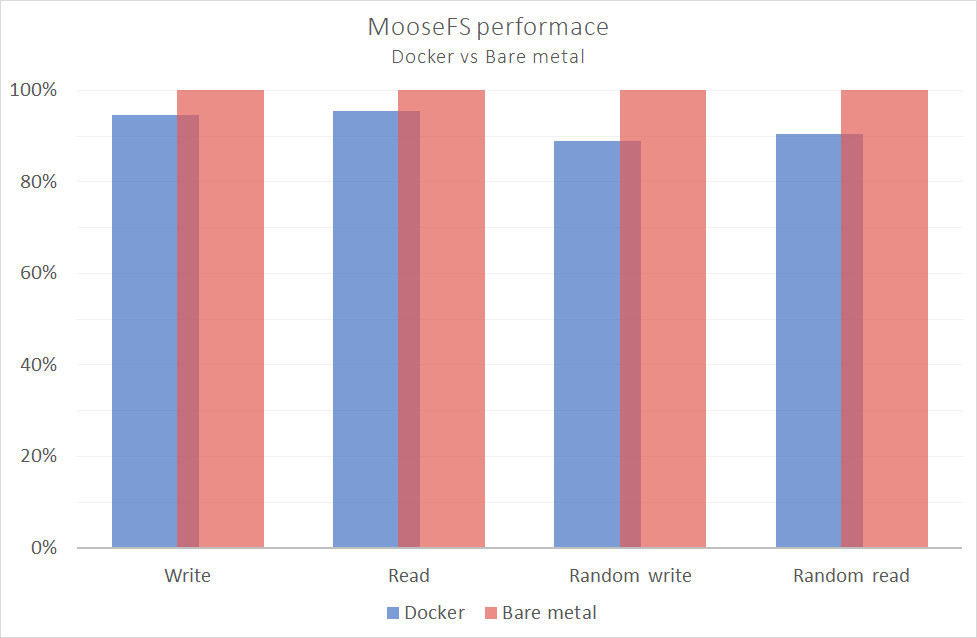 d chart5 - MooseFS showcases good performance on Docker!