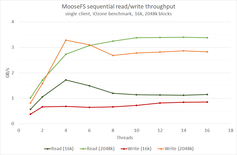 chart2 - MooseFS performance scores high on InfiniBand Network