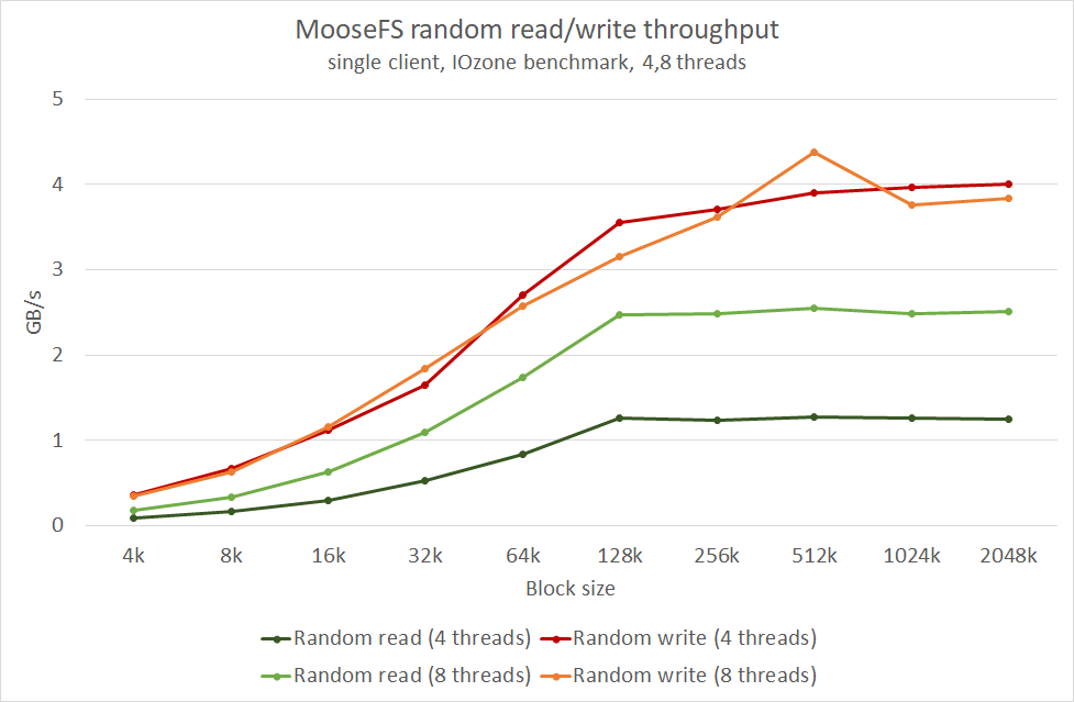 chart3 - MooseFS performance scores high on InfiniBand Network