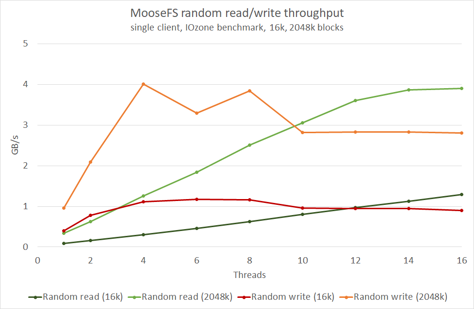 chart4 - MooseFS performance scores high on InfiniBand Network