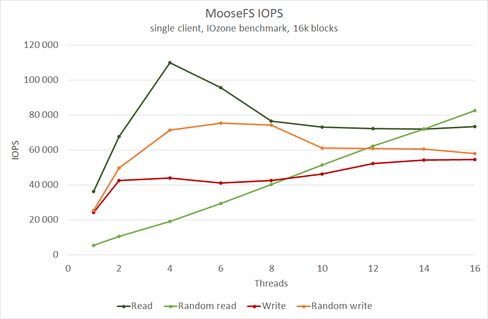 chart5 - MooseFS performance scores high on InfiniBand Network