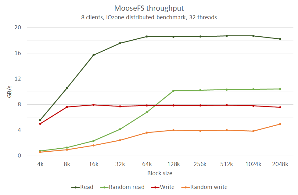 chart6 - MooseFS performance scores high on InfiniBand Network