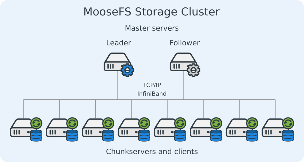 distributed schema 1024x546 - MooseFS performance scores high on InfiniBand Network