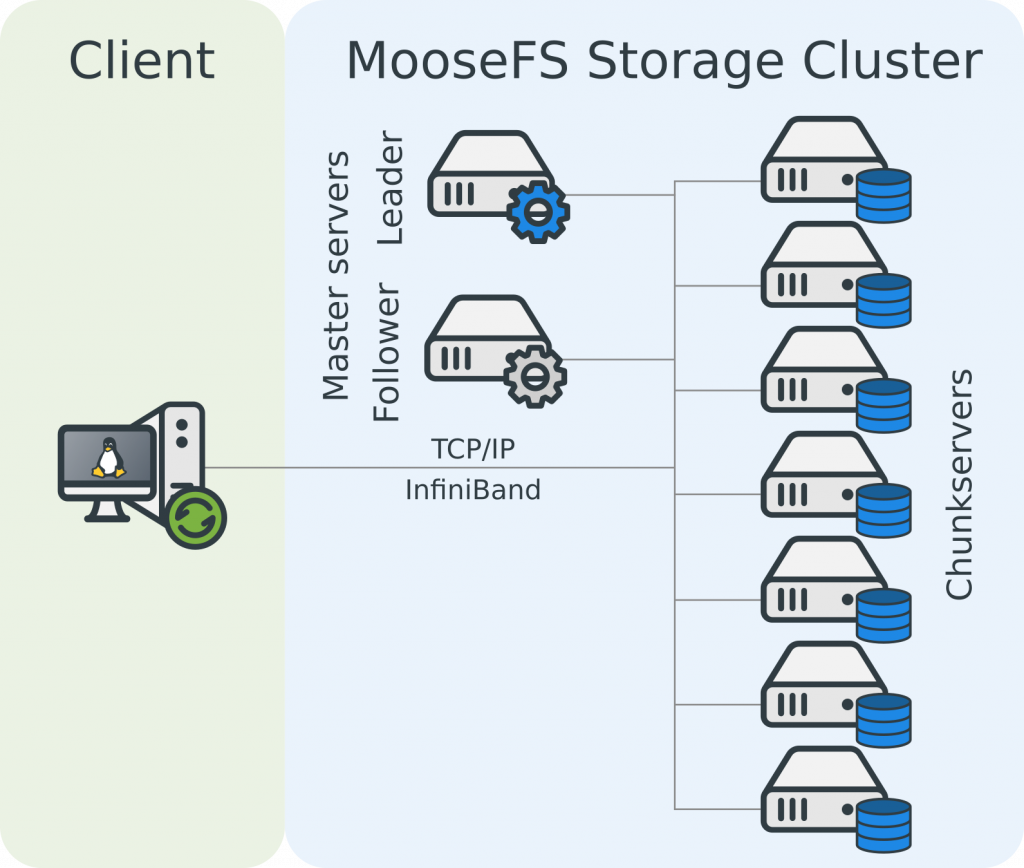 single client 1024x868 - MooseFS showcases good performance on Docker!